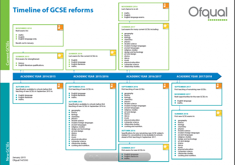 Changes to GCSEs A levels and AS Levels - GCSE Reforms Timeline Graphic